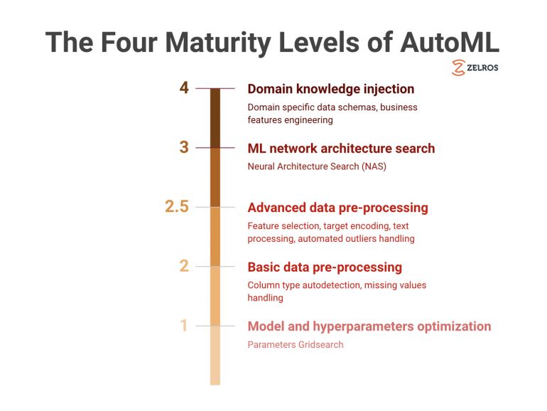 The Four Maturity Levels of Automated Machine Learning: Towards Domain Specific AutoML