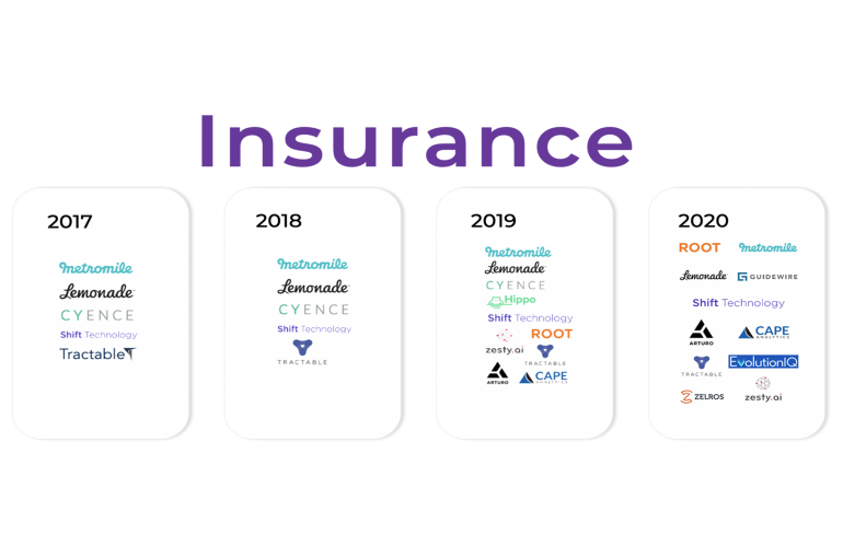 Zelros enters the FirstMark Capital 2020 Data & AI Landscape in the Insurance category