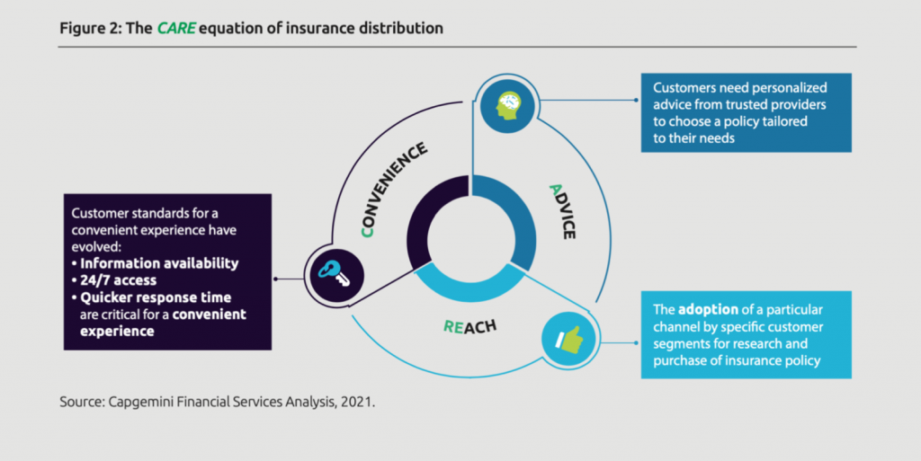 Zelros, Capgemini: What's new in Capgemini 2021 World Insurance Report?